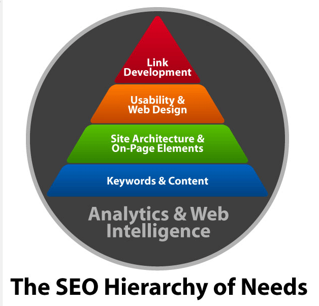 Bruce Clay's SEO hierarchy of needs