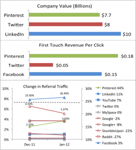 Pinterest in 3 Charts
