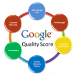 Adwords, Simplified; Quality Scores, Not So Much …