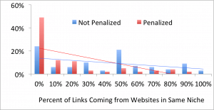 penguin penalizes more for having no relevant inbound links than lots of non-niche inbound links