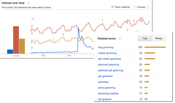 Identify Rising Search Terms with Google Trends free tool